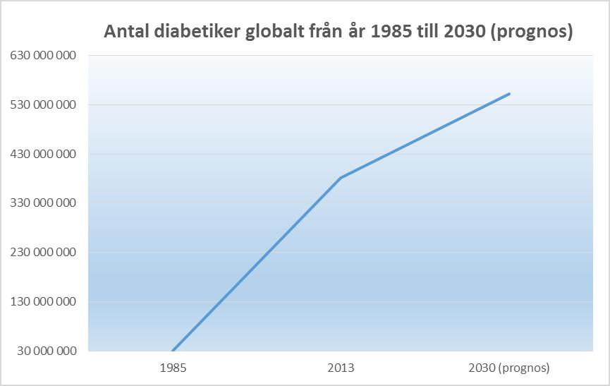 Bild prognos diabetiker